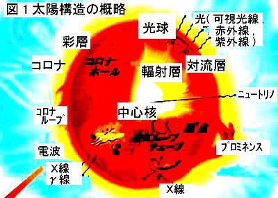 プラズマ流と地球磁気圏
